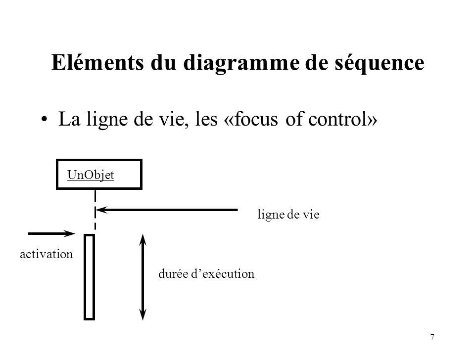 Eléments du diagramme de séquence