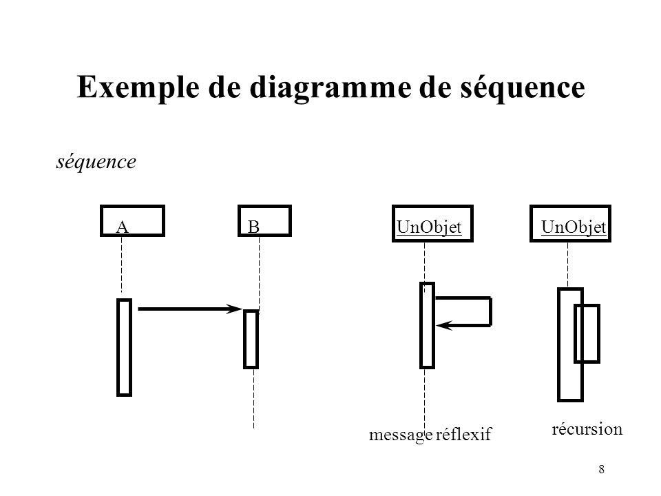 Exemple de diagramme de séquence