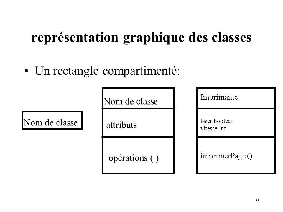 représentation graphique des classes