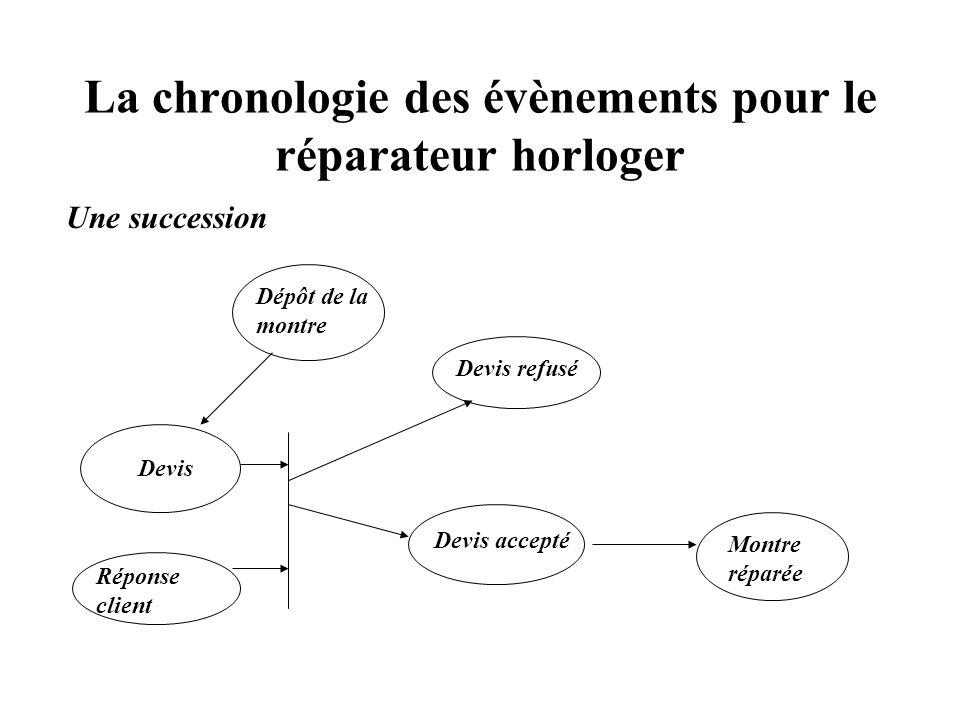 La chronologie des évènements pour le réparateur horloger