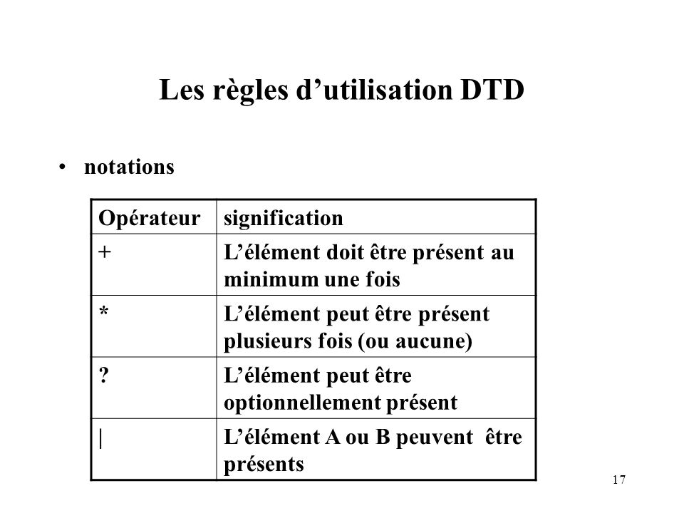 Les règles d'utilisation DTD
