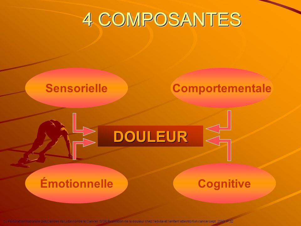 4 COMPOSANTES DOULEUR Émotionnelle Comportementale Sensorielle