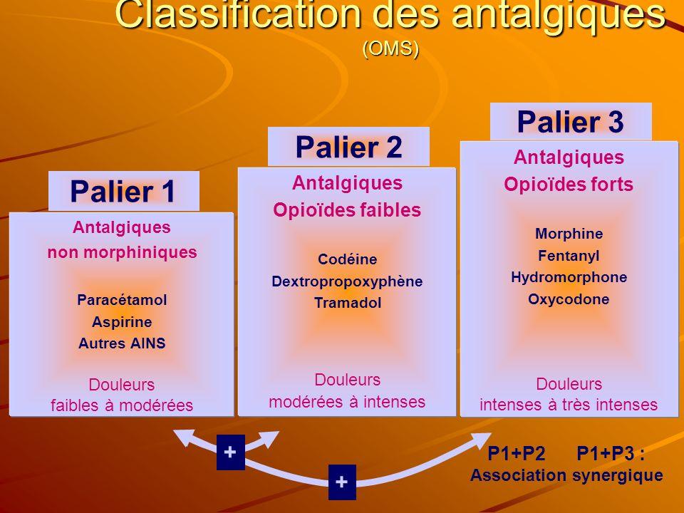 Classification des antalgiques (OMS)