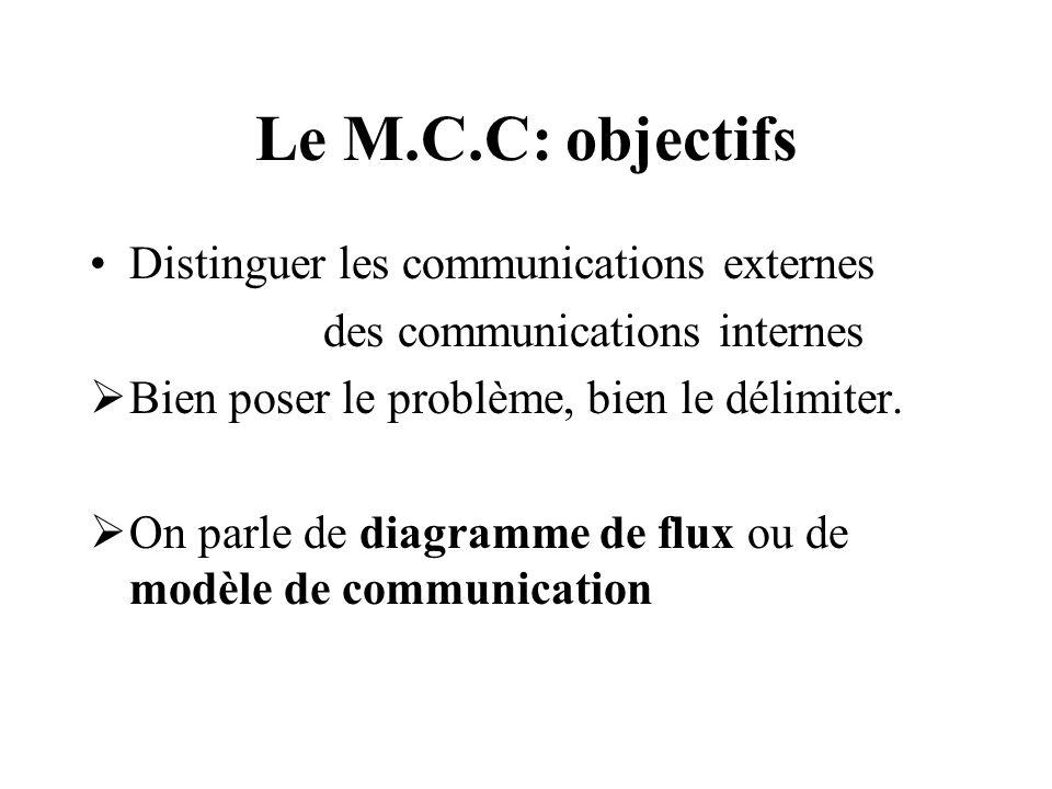 Le M.C.C: objectifs Distinguer les communications externes
