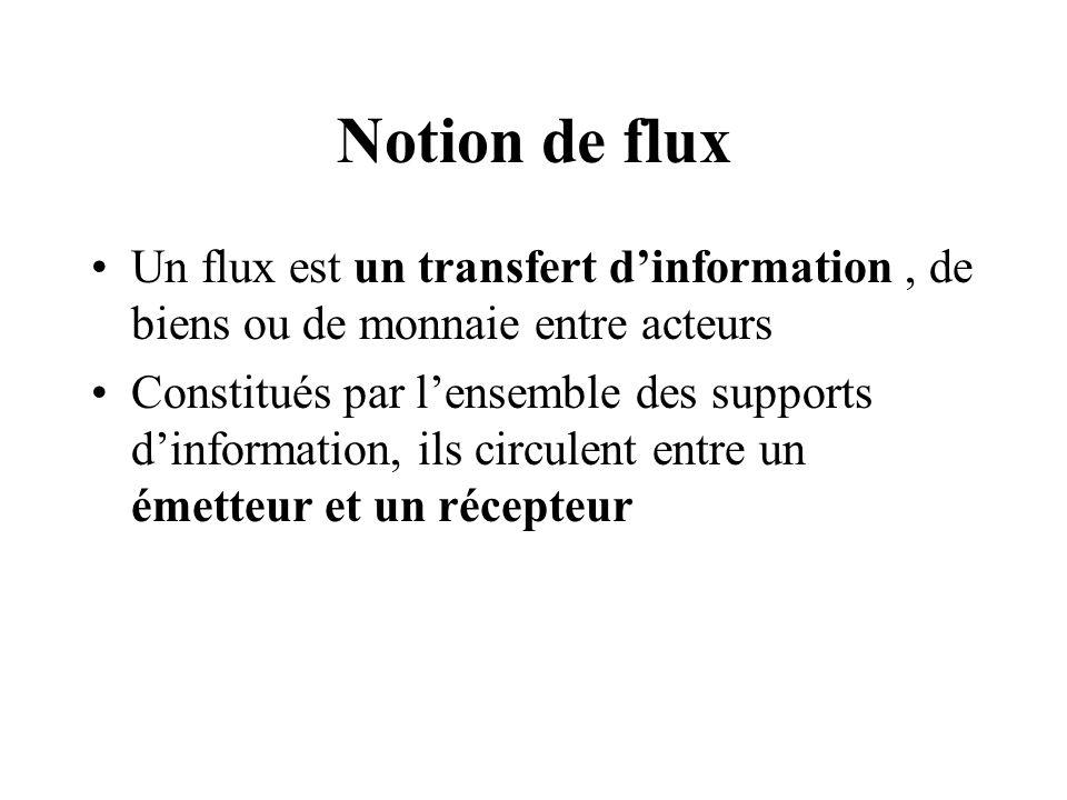 Notion de flux Un flux est un transfert d'information , de biens ou de monnaie entre acteurs.