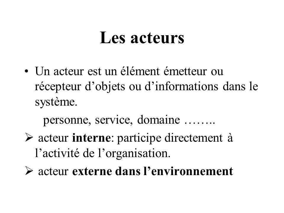 Les acteursUn acteur est un élément émetteur ou récepteur d'objets ou d'informations dans le système.