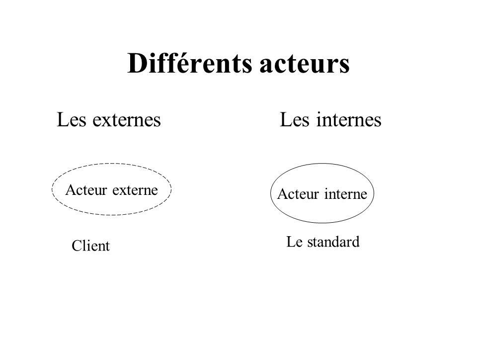 Différents acteurs Les externes Les internes Acteur externe