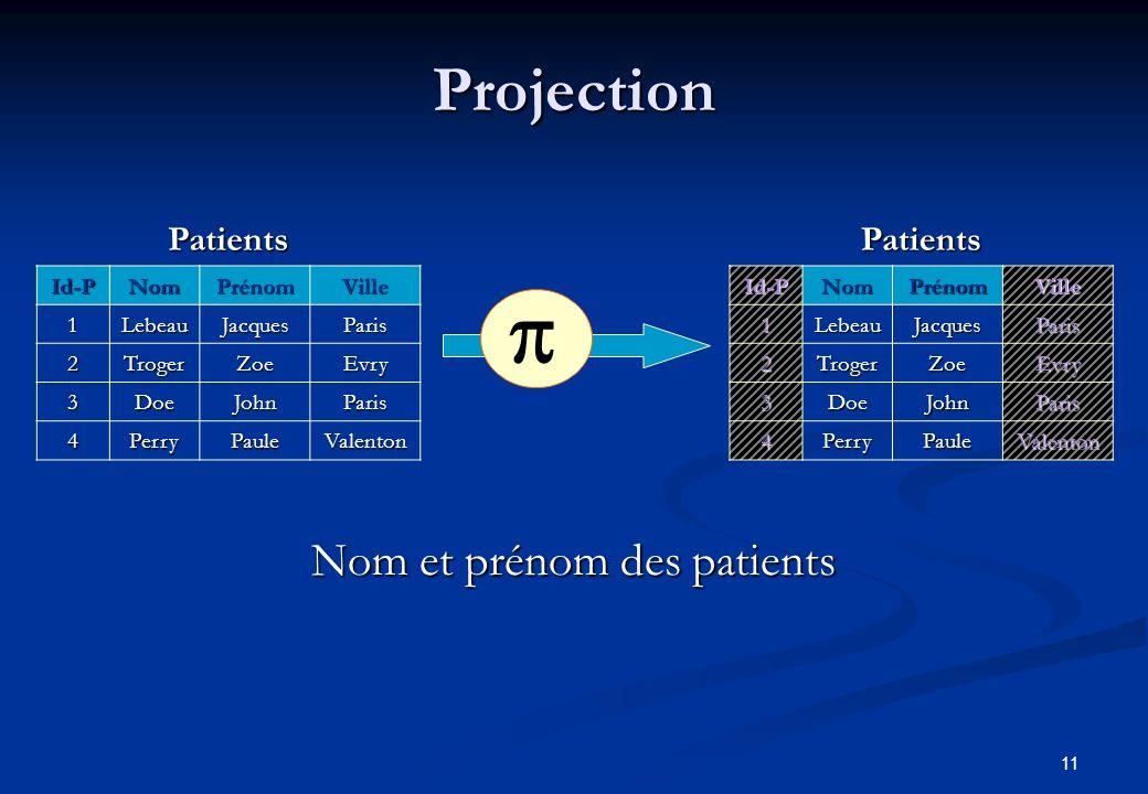 Nom et prénom des patients