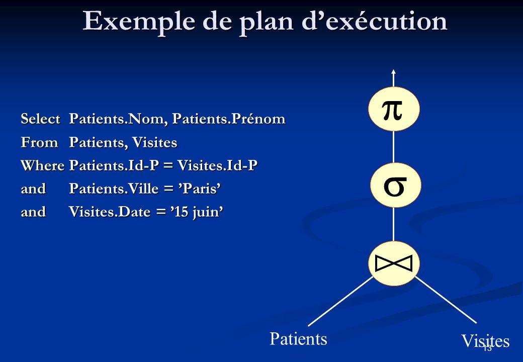 Exemple de plan d'exécution