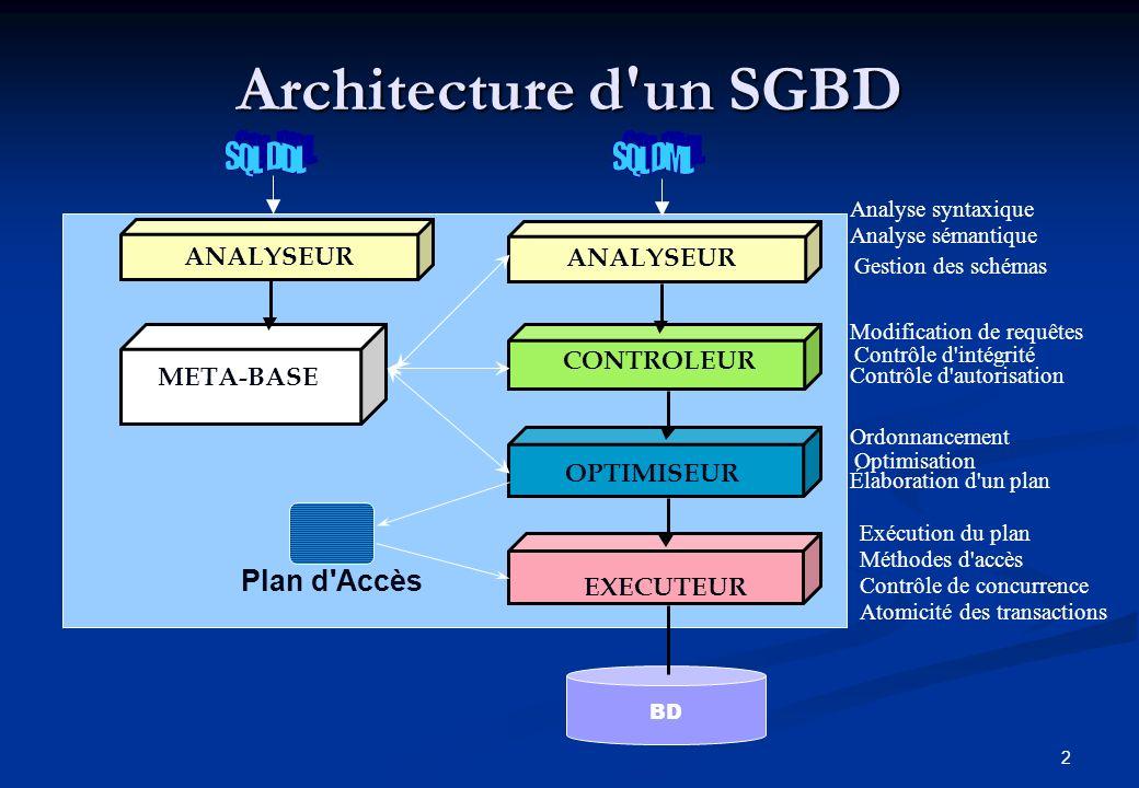 Architecture d un SGBD SQL DDL SQL DML Plan d Accès ANALYSEUR