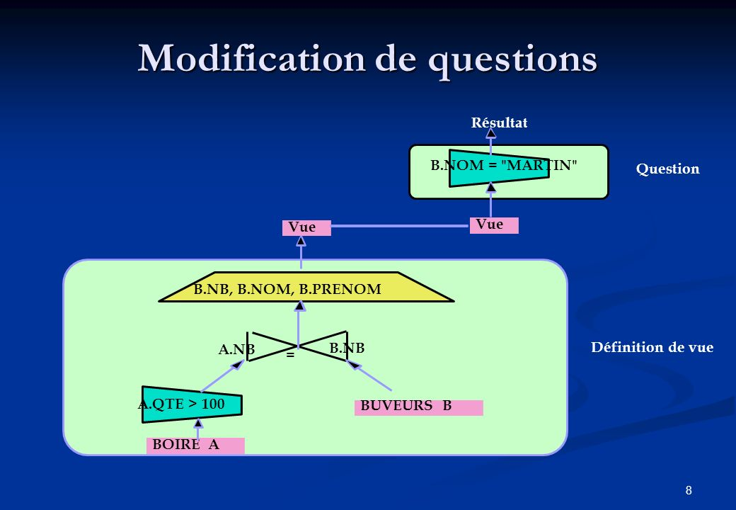 Modification de questions