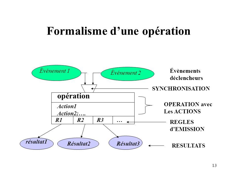 Formalisme d'une opération