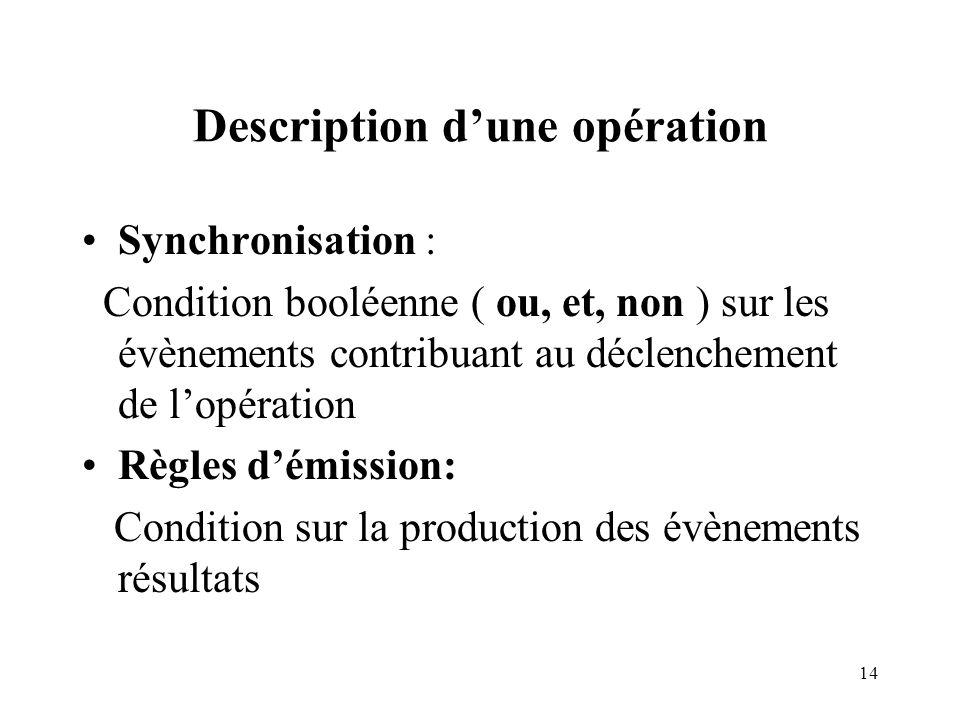Description d'une opération
