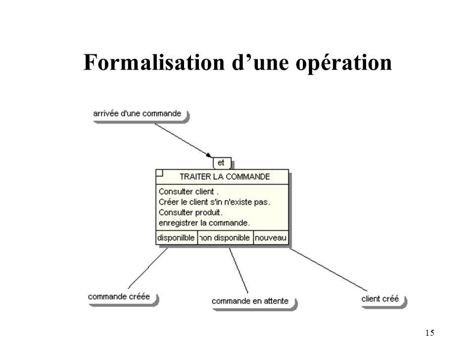 Formalisation d'une opération