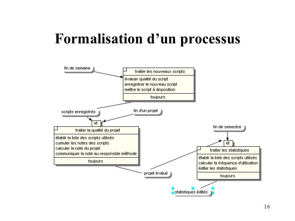 Formalisation d'un processus