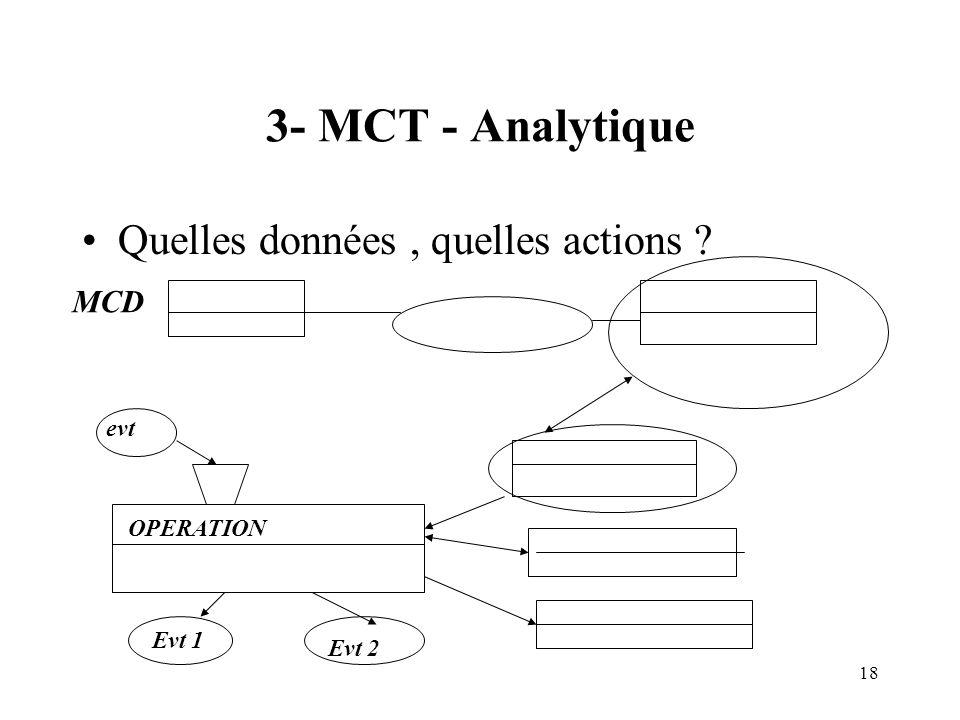 3- MCT - Analytique Quelles données , quelles actions MCD evt