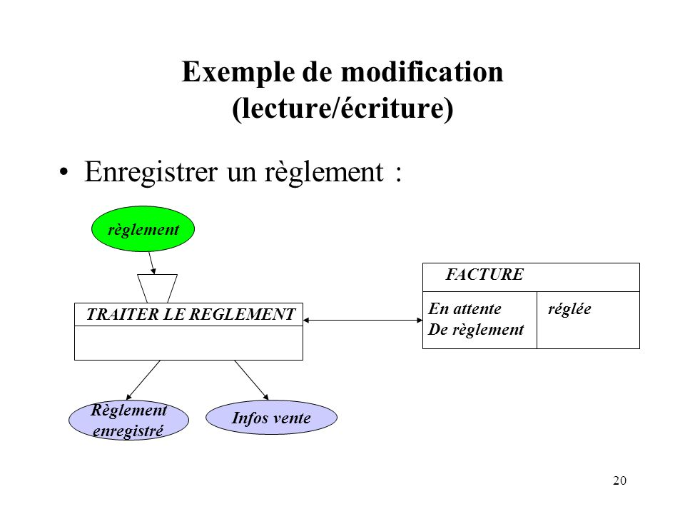 Exemple de modification (lecture/écriture)