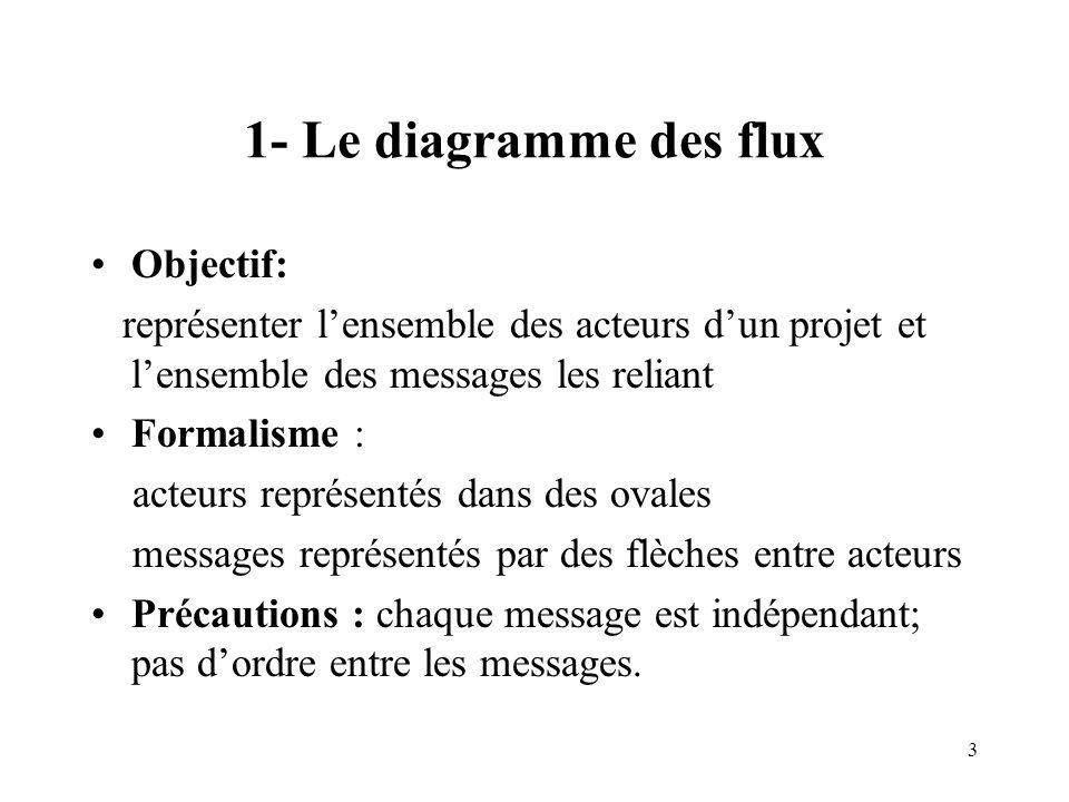 1- Le diagramme des flux Objectif: