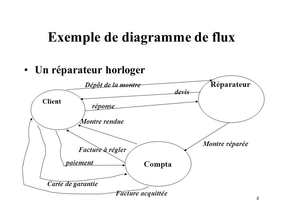 Exemple de diagramme de flux