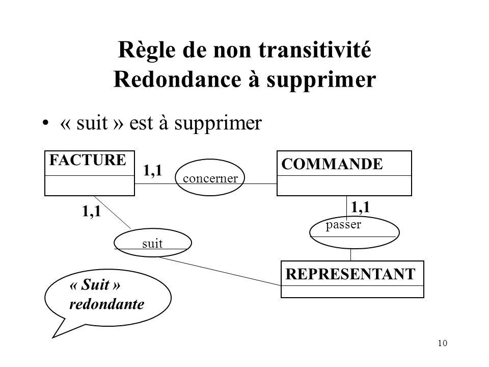 Règle de non transitivité Redondance à supprimer