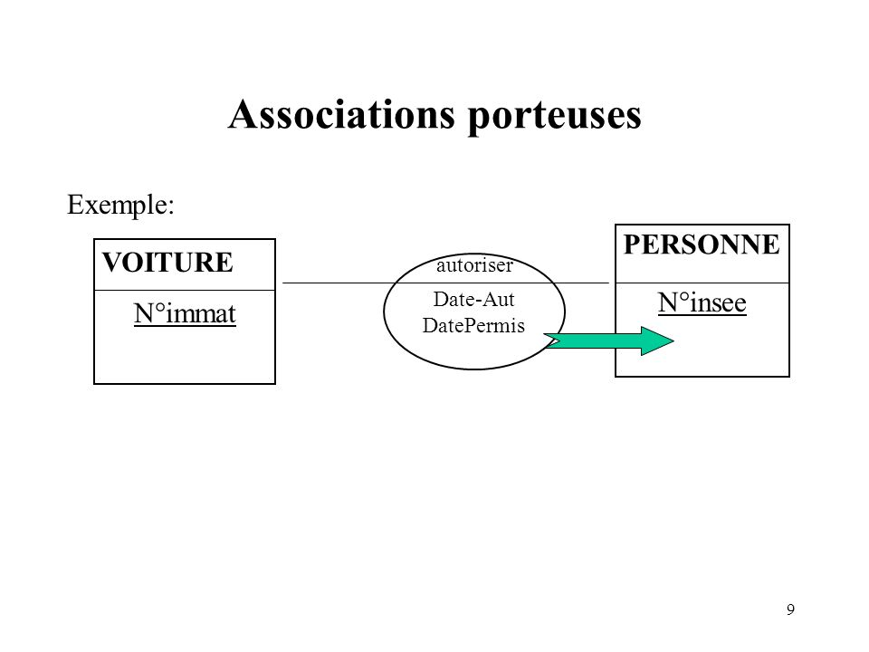 Associations porteuses