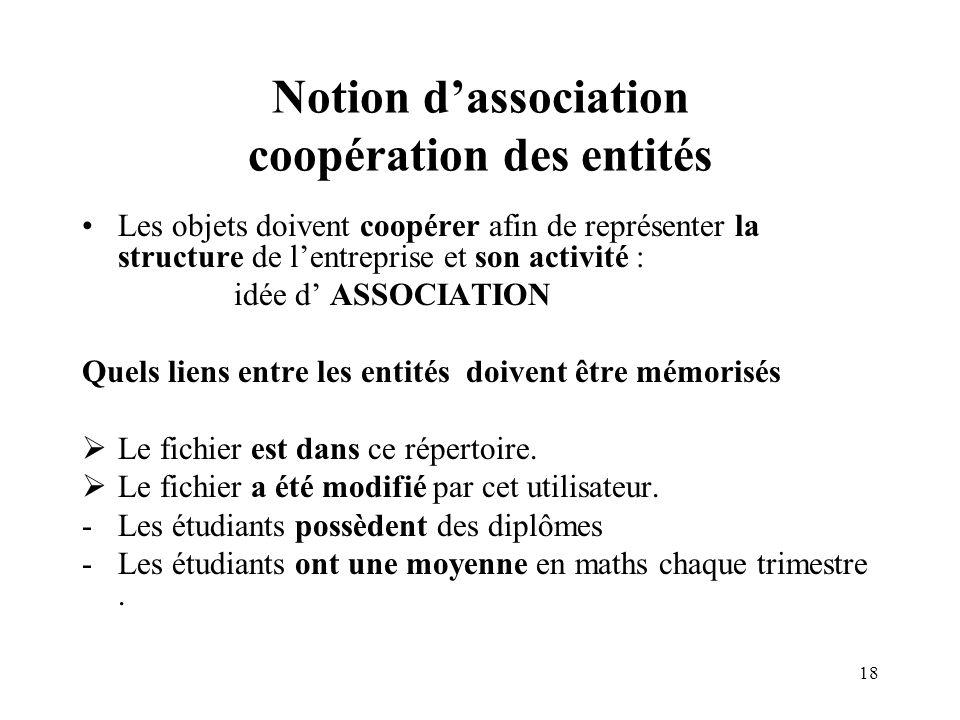 Notion d'association coopération des entités