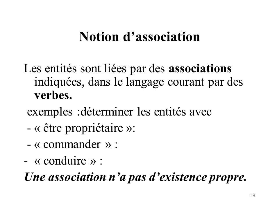 Notion d'association Les entités sont liées par des associations indiquées, dans le langage courant par des verbes.