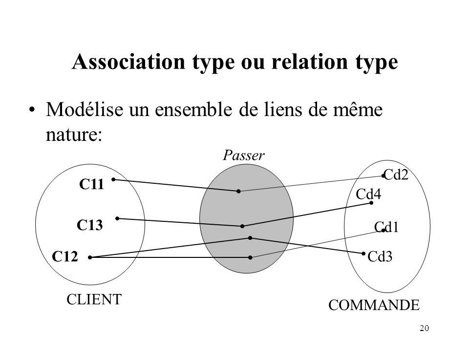 Association type ou relation type