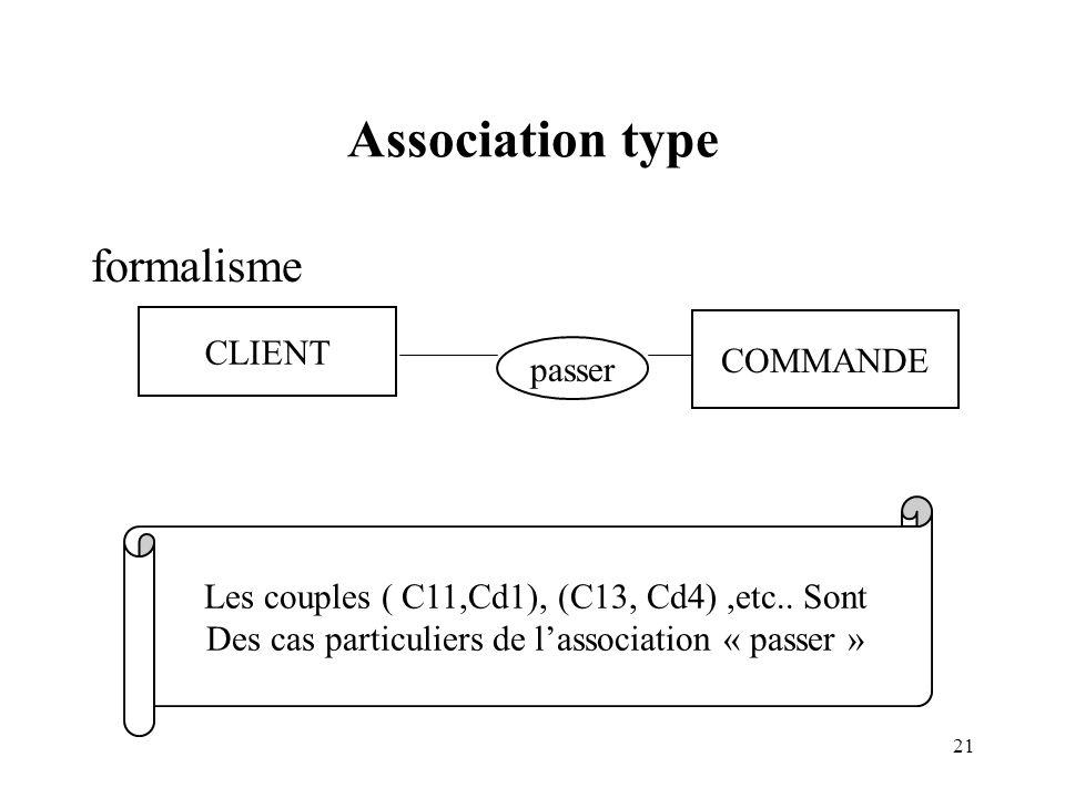 Association type formalisme CLIENT COMMANDE passer