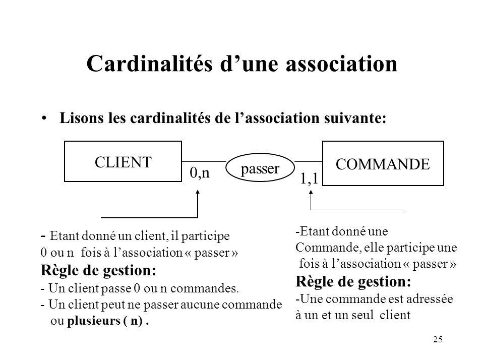 Cardinalités d'une association