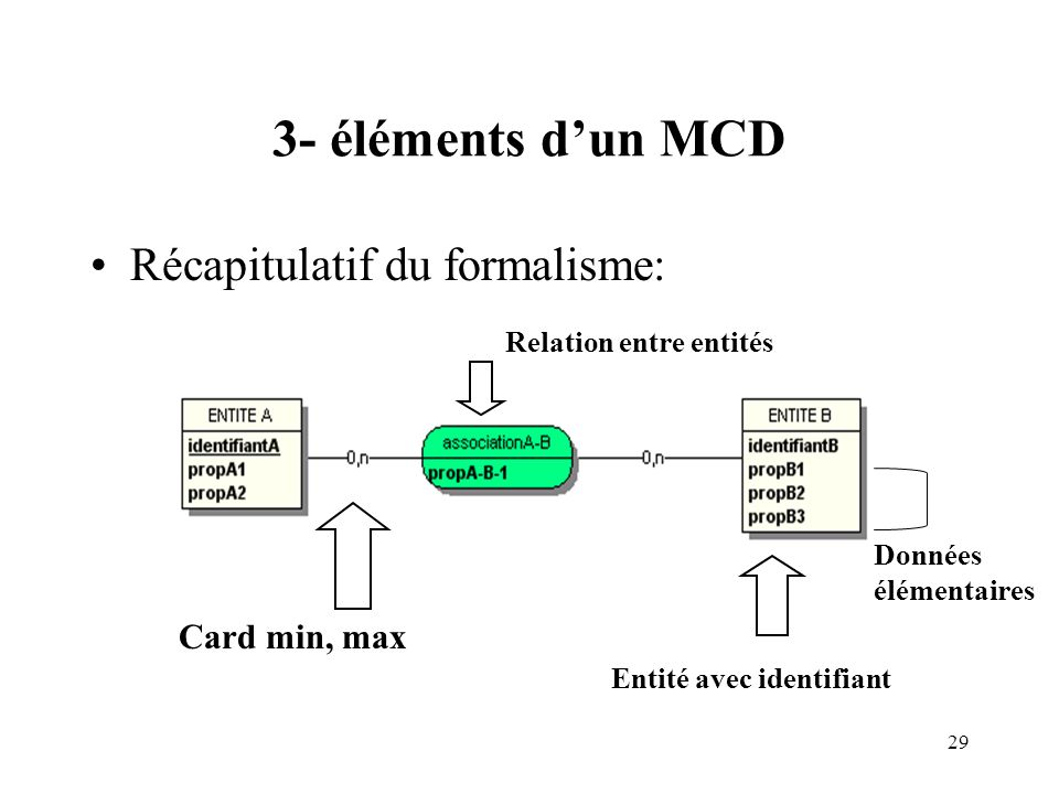 3- éléments d'un MCD Récapitulatif du formalisme: Card min, max