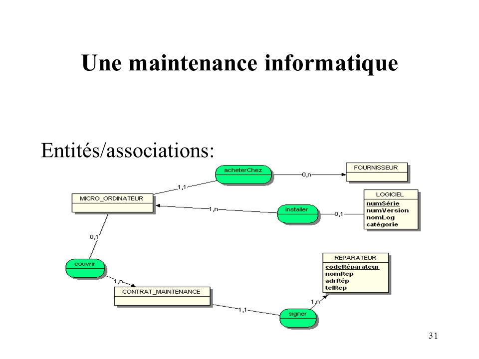 Une maintenance informatique