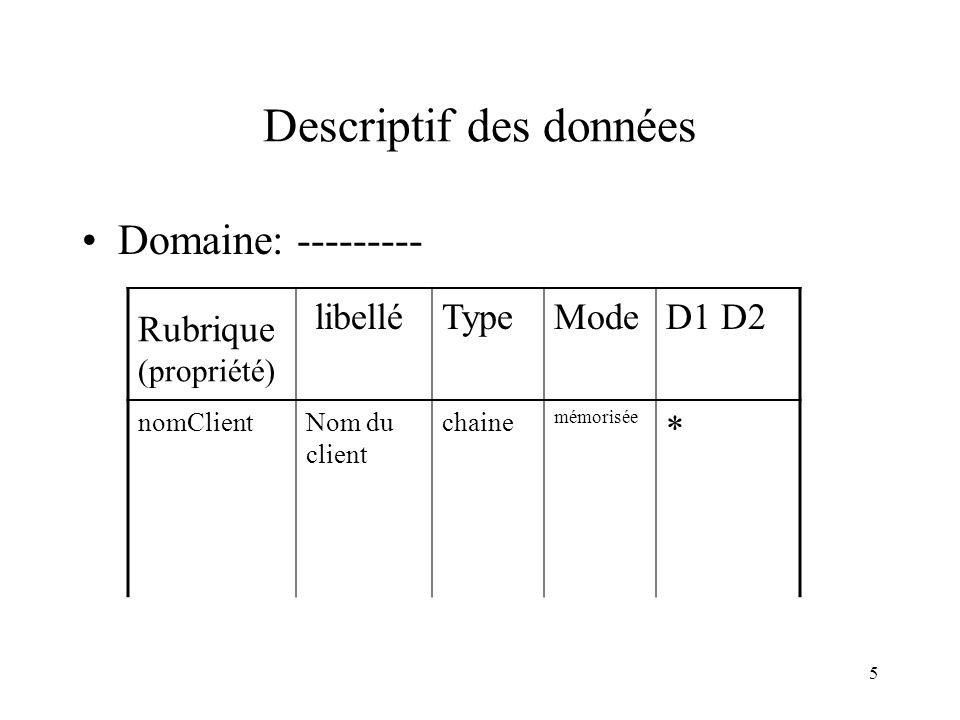 Descriptif des données