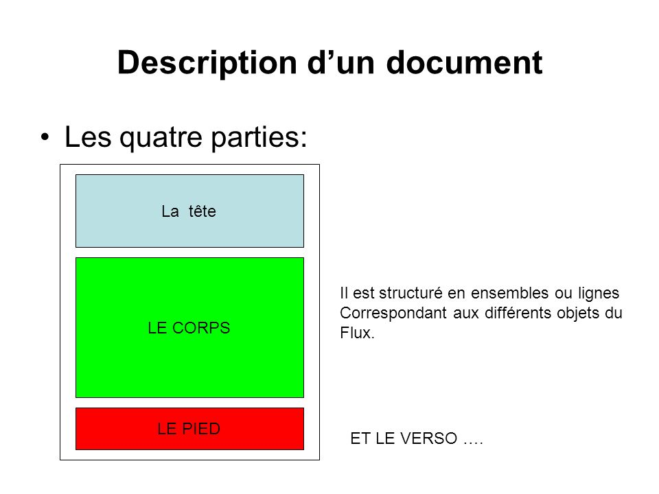 Description d'un document