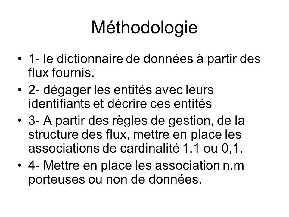Méthodologie 1- le dictionnaire de données à partir des flux fournis.