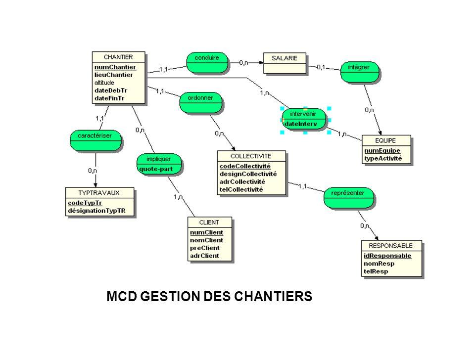 MCD GESTION DES CHANTIERS