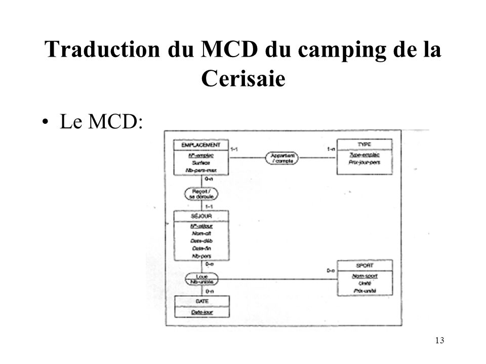 Traduction du MCD du camping de la Cerisaie