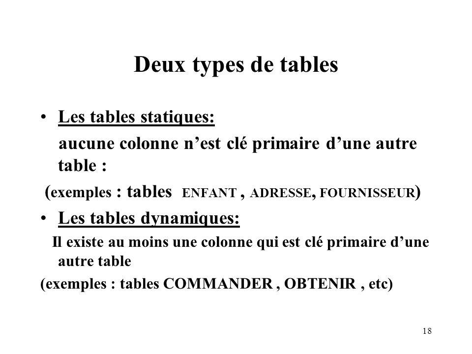 Deux types de tables Les tables statiques:
