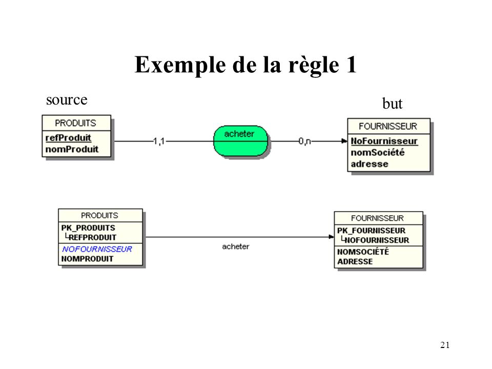 Exemple de la règle 1 source but