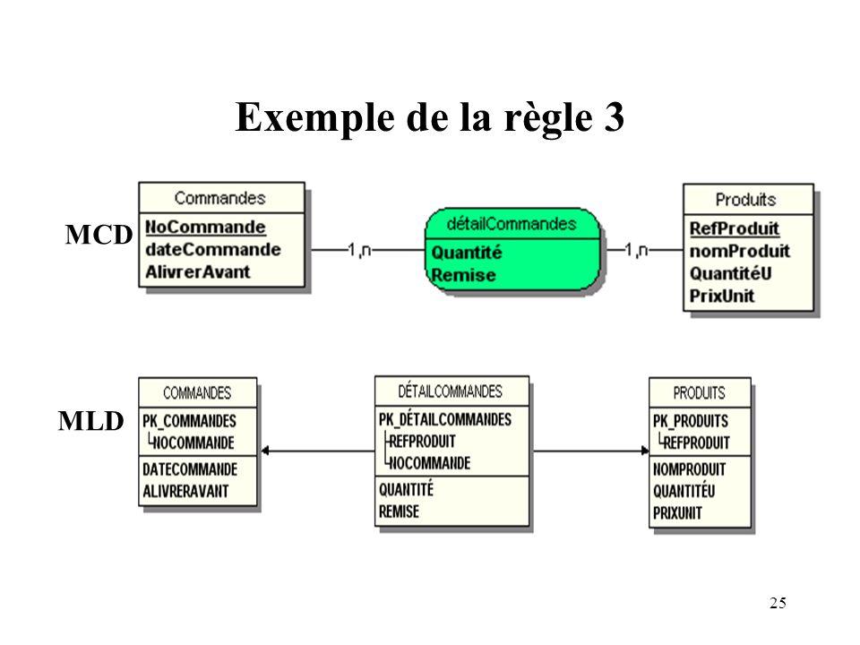 Exemple de la règle 3 MCD MLD