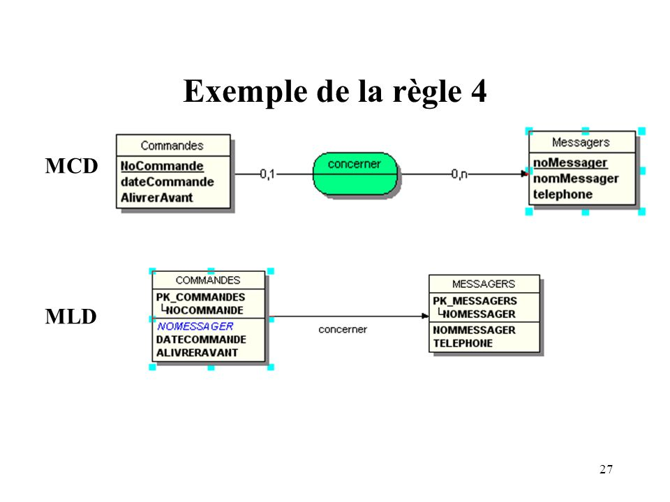 Exemple de la règle 4 MCD MLD