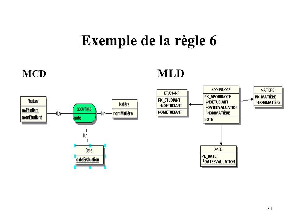 Exemple de la règle 6 MCD MLD