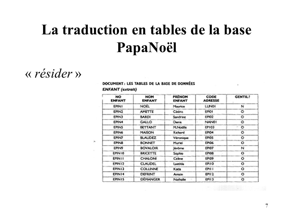 La traduction en tables de la base PapaNoël