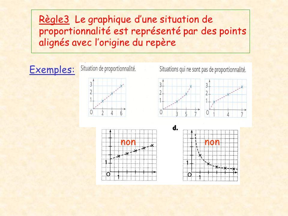 Règle3 Le graphique d'une situation de proportionnalité est représenté par des points alignés avec l'origine du repère