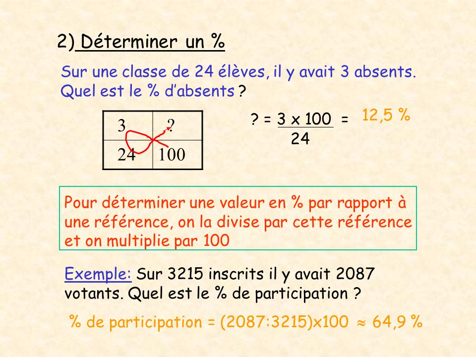 2) Déterminer un % Sur une classe de 24 élèves, il y avait 3 absents. Quel est le % d'absents 12,5 %