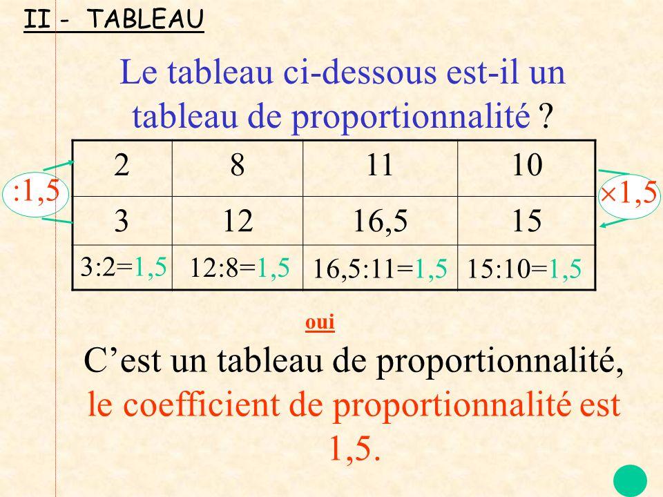 Le tableau ci-dessous est-il un tableau de proportionnalité
