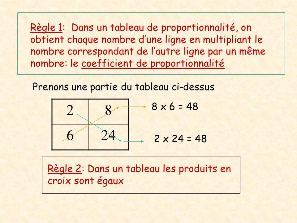 Règle 1: Dans un tableau de proportionnalité, on obtient chaque nombre d'une ligne en multipliant le nombre correspondant de l'autre ligne par un même nombre: le coefficient de proportionnalité