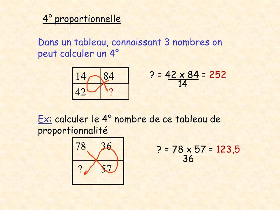 4° proportionnelle Dans un tableau, connaissant 3 nombres on peut calculer un 4° 14. 84. 42. = 42 x 84 = 252.