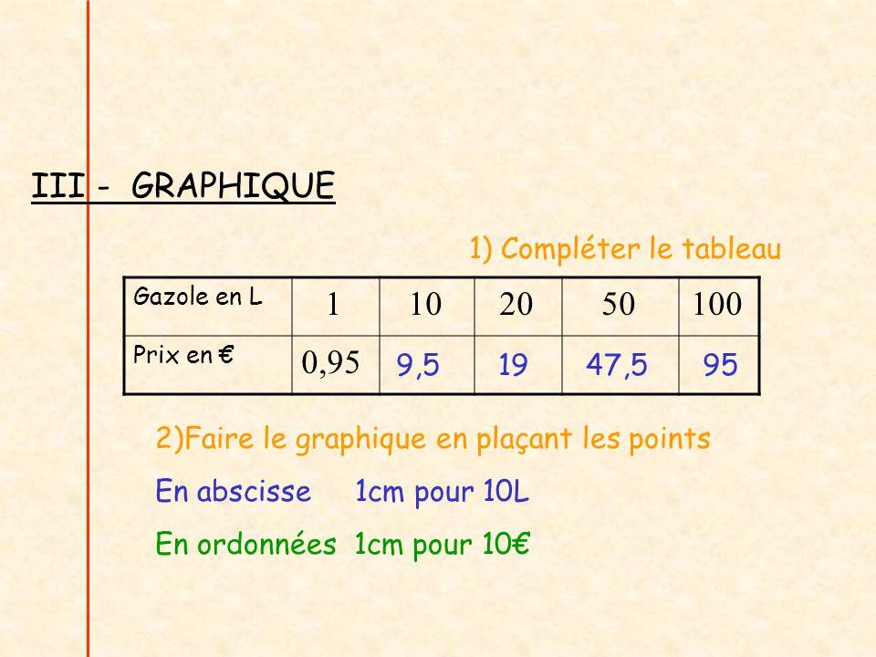 III - GRAPHIQUE 1 10 20 50 100 0,95 1) Compléter le tableau 9,5 19