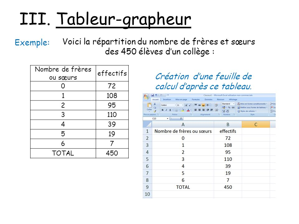 III. Tableur-grapheur Exemple: